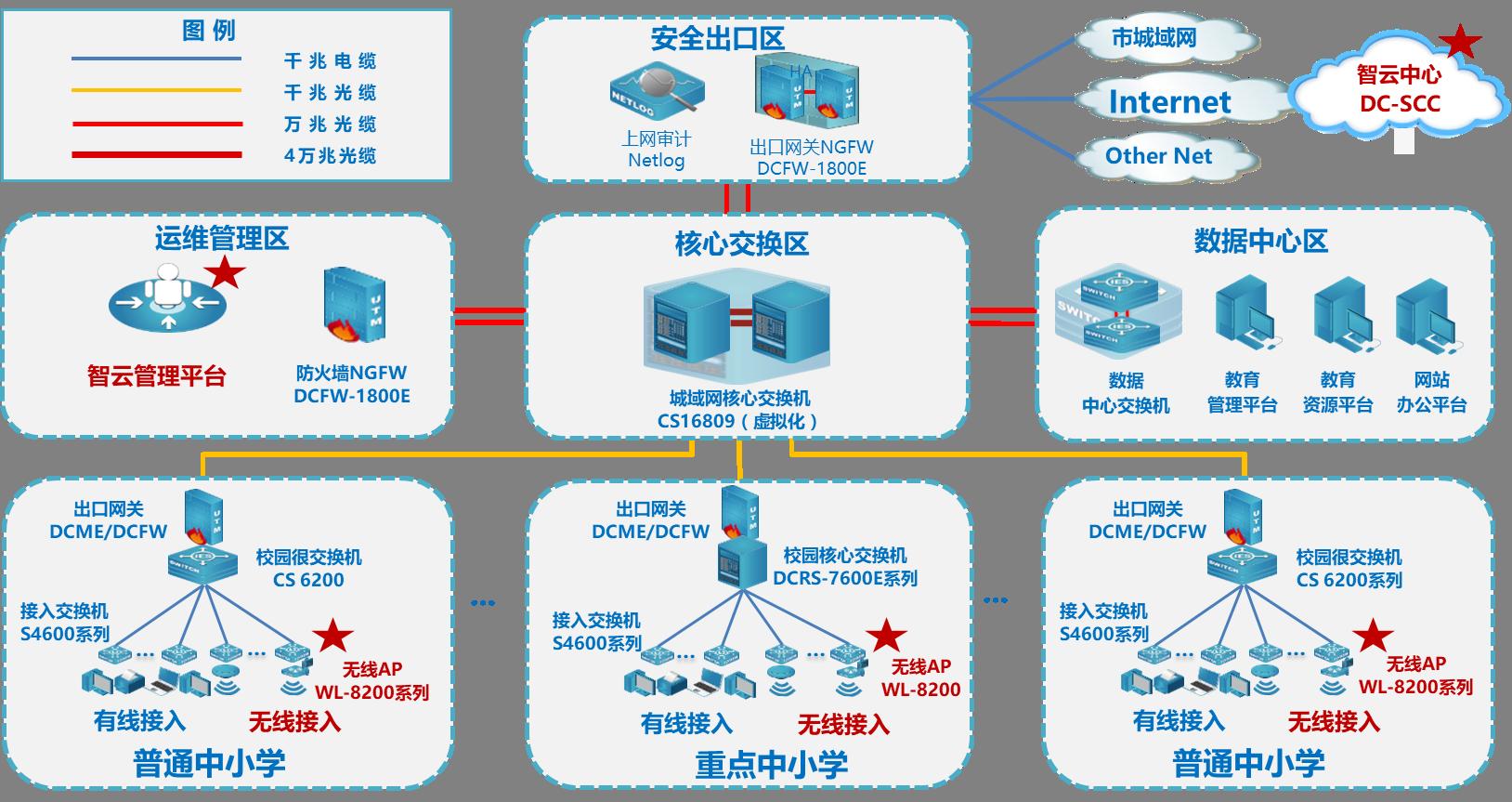 普教城域网无线结构图.png